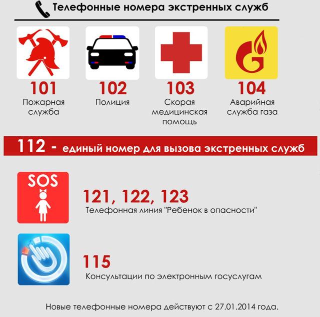 Телефоны экстренных служб города Нижневартовска